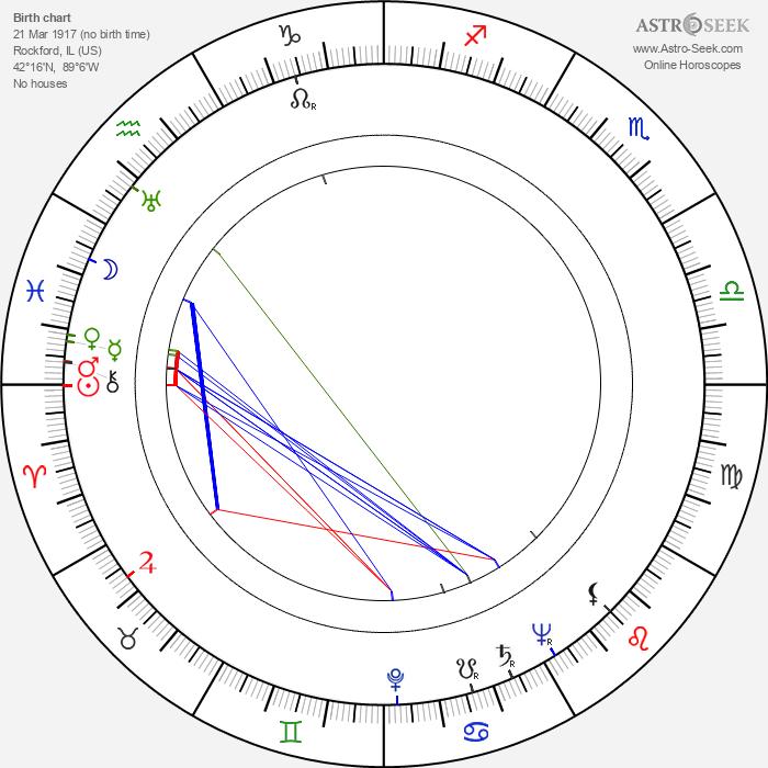 Orville H. Hampton - Astrology Natal Birth Chart