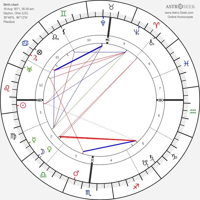 Orville Wright - Astrology Natal Birth Chart