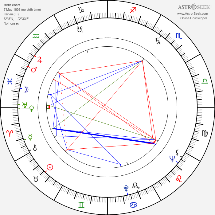 Orvo Piirto - Astrology Natal Birth Chart