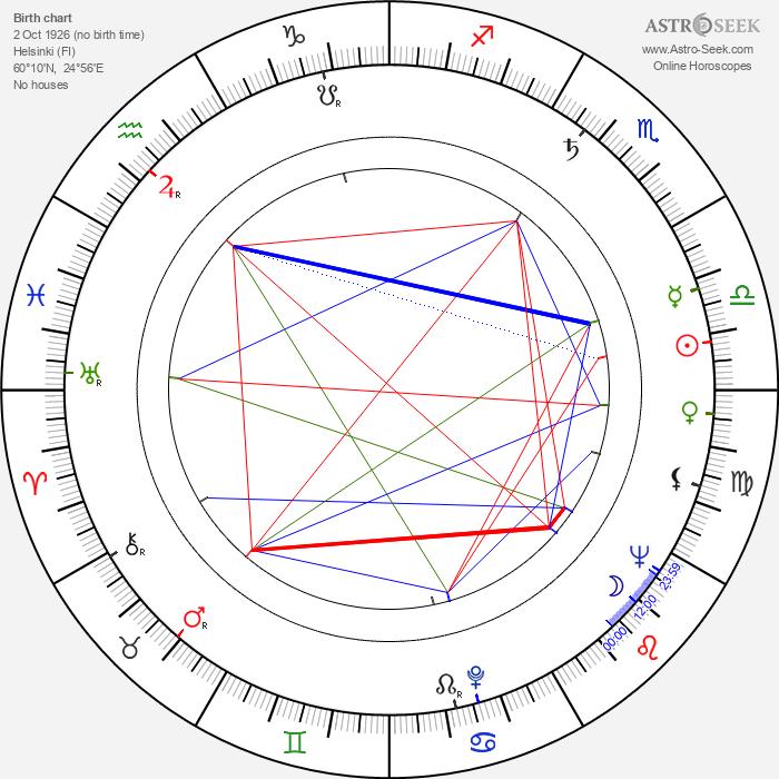 Orvokki Mäkinen - Astrology Natal Birth Chart