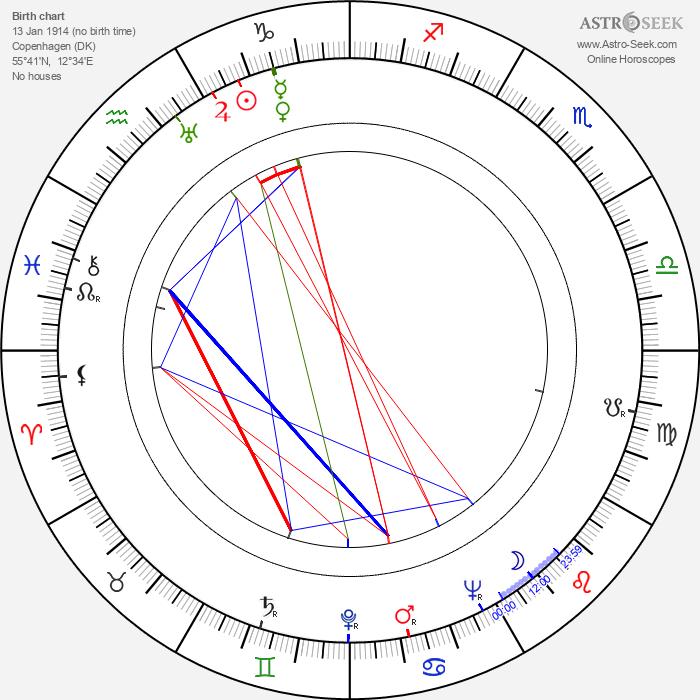 Osa Massen - Astrology Natal Birth Chart
