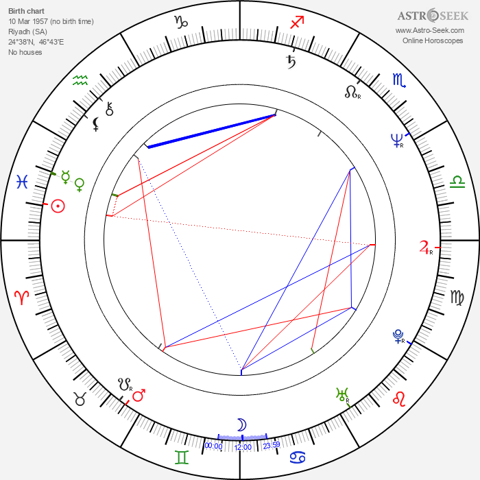 Osama bin Laden - Astrology Natal Birth Chart
