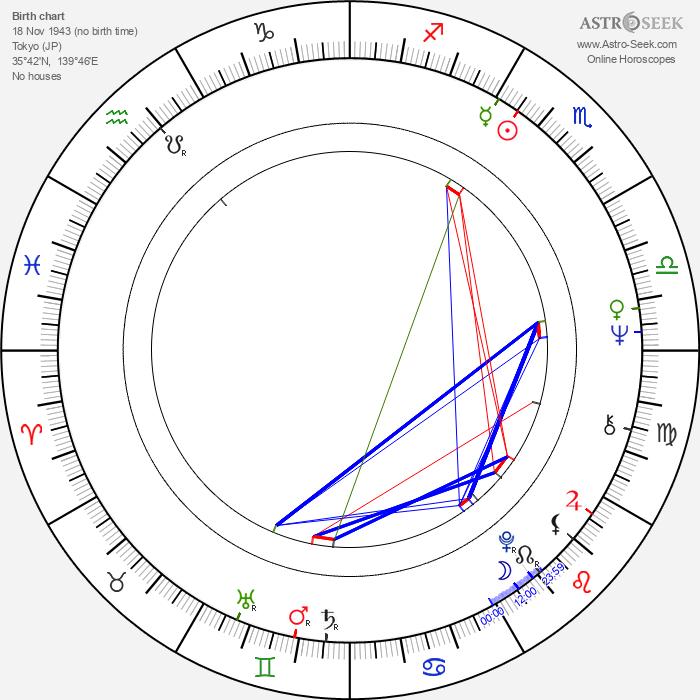 Osamu Dezaki - Astrology Natal Birth Chart