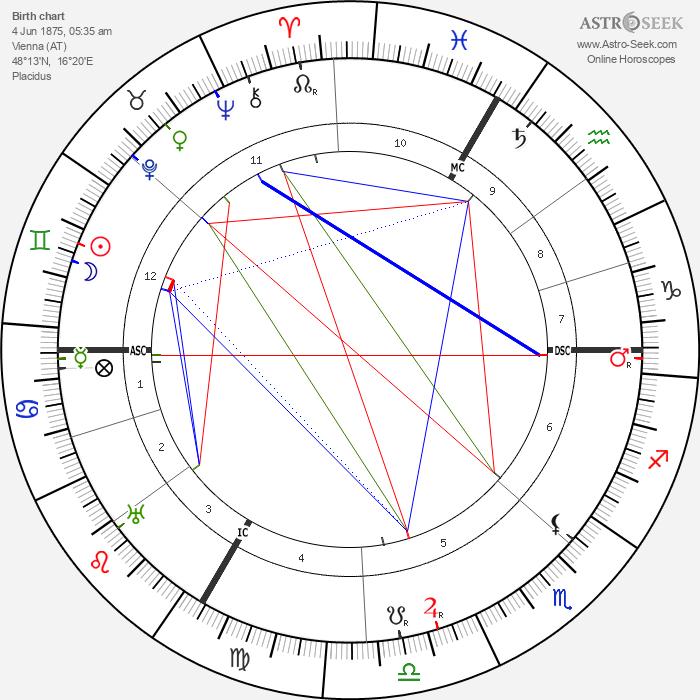 Oscar Adler - Astrology Natal Birth Chart