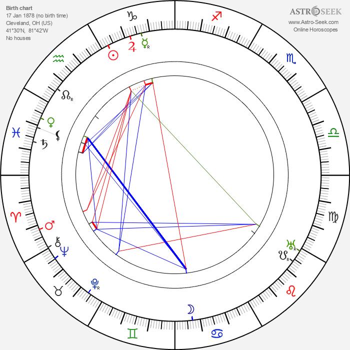 Oscar Apfel - Astrology Natal Birth Chart