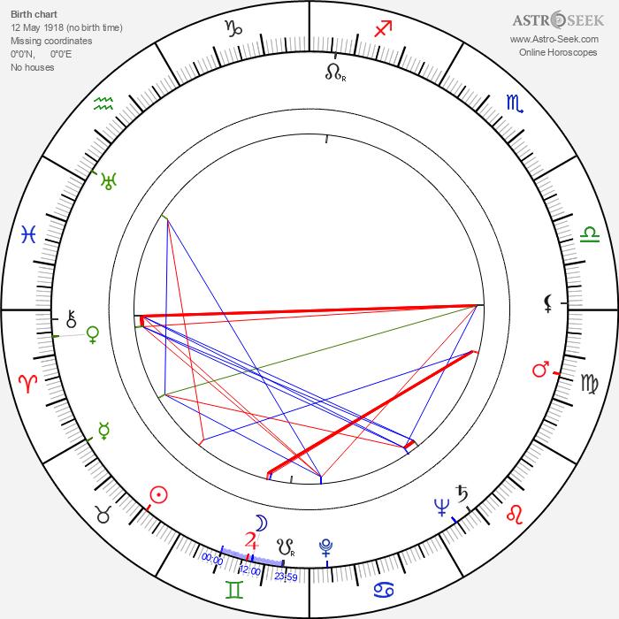 Oscar Beregi Jr. - Astrology Natal Birth Chart