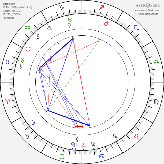 Oscar Brodney - Astrology Natal Birth Chart
