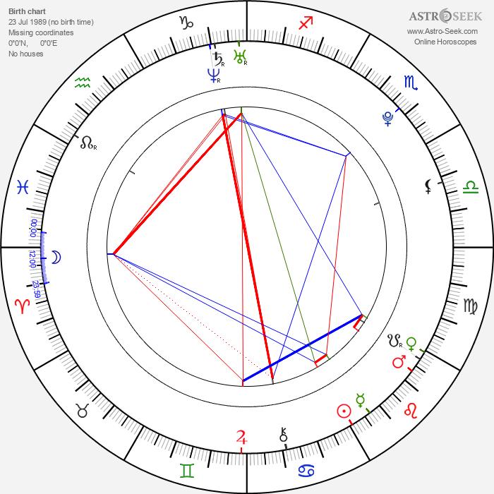 Oscar Copp - Astrology Natal Birth Chart