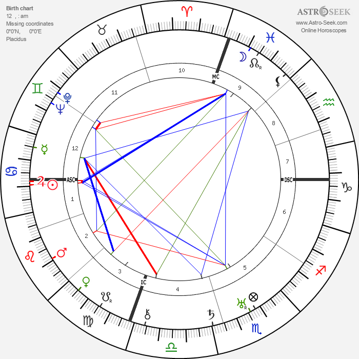 Oscar Hammerstein - Astrology Natal Birth Chart