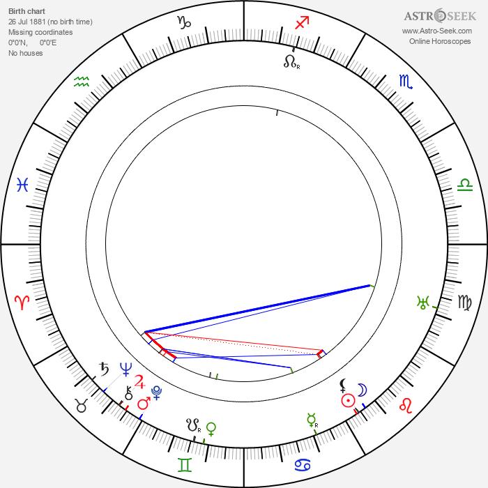 Oscar Hemberg - Astrology Natal Birth Chart