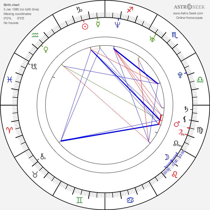 Oscar Isaac - Astrology Natal Birth Chart
