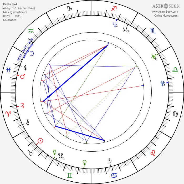 Óscar Jaenada - Astrology Natal Birth Chart