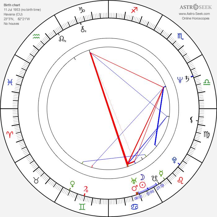 Oscar L. Costo - Astrology Natal Birth Chart