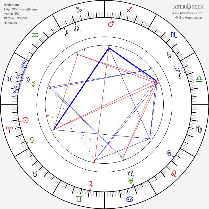 Óscar Ladoire - Astrology Natal Birth Chart