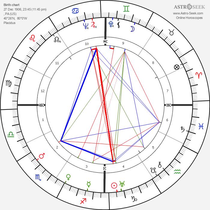 Oscar Levant - Astrology Natal Birth Chart