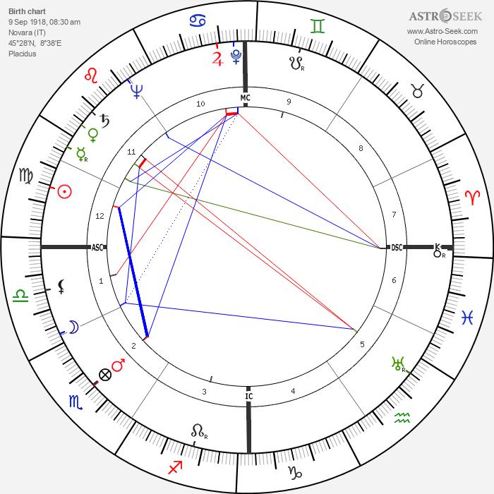 Oscar Luigi Scalfaro - Astrology Natal Birth Chart