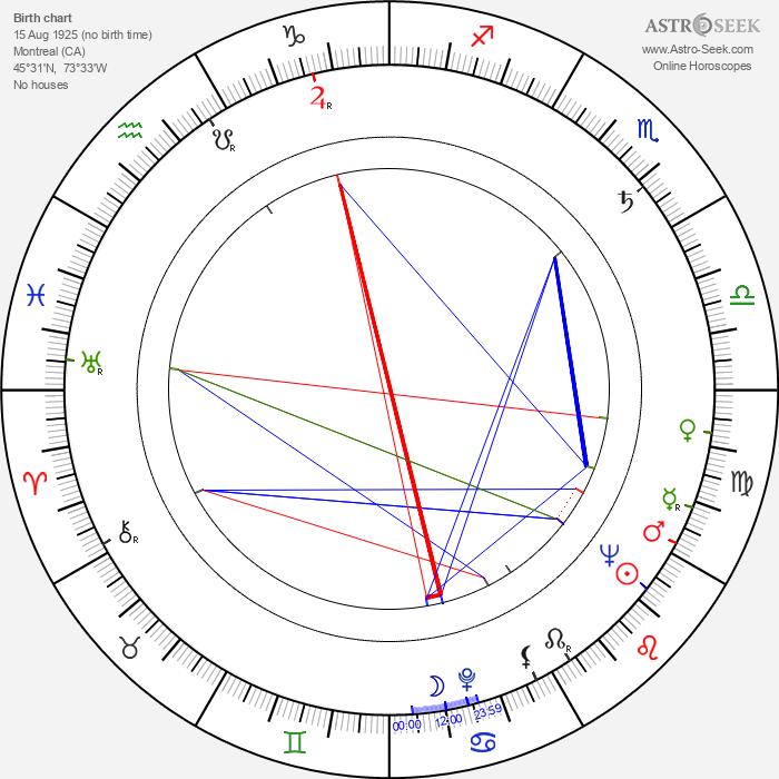 Oscar Peterson - Astrology Natal Birth Chart