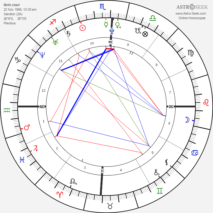 Oscar Pistorius - Astrology Natal Birth Chart