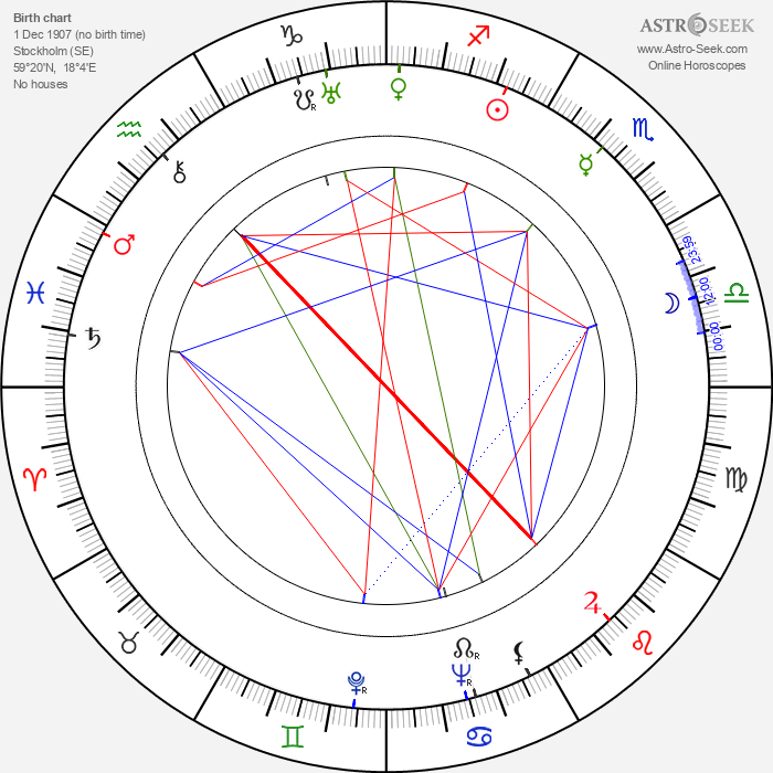 Oscar Törnblom - Astrology Natal Birth Chart