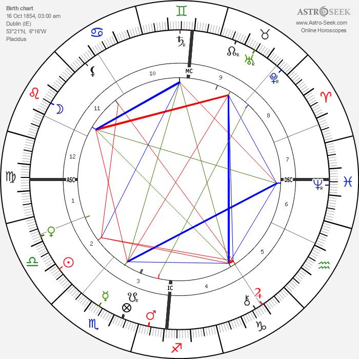 Oscar Wilde - Astrology Natal Birth Chart