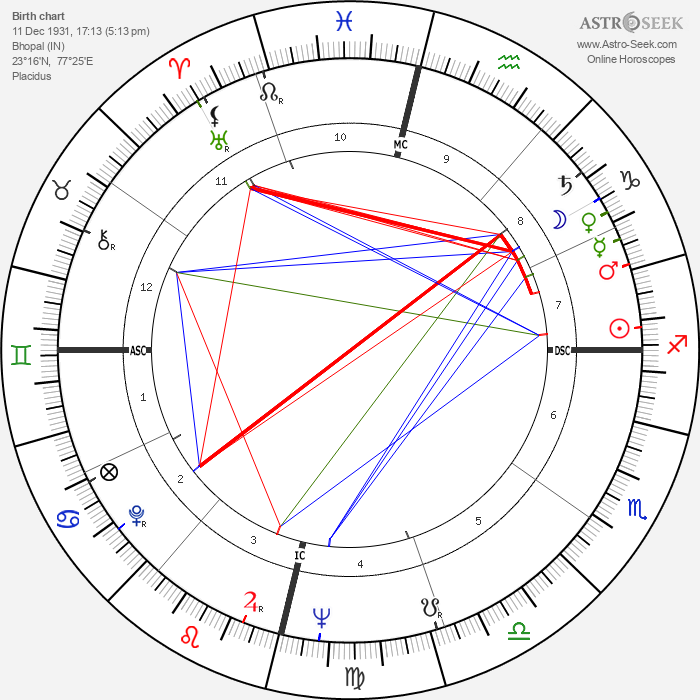 Osho - Rajneesh - Astrology Natal Birth Chart