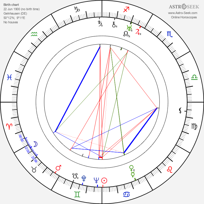 Oskar Fischinger - Astrology Natal Birth Chart