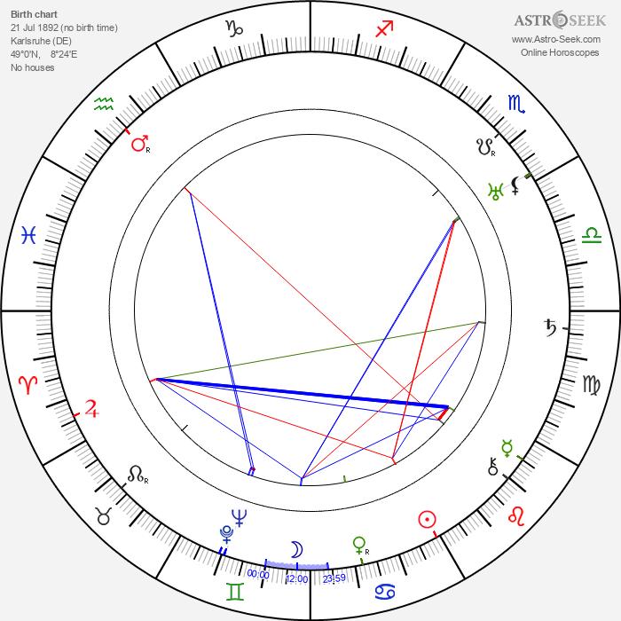 Oskar Höcker - Astrology Natal Birth Chart