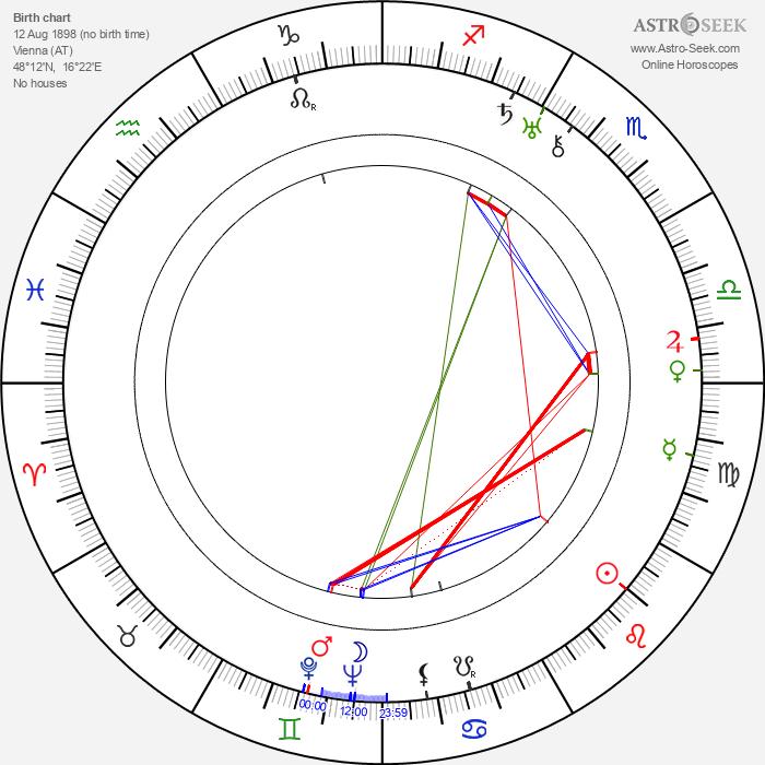 Oskar Homolka - Astrology Natal Birth Chart