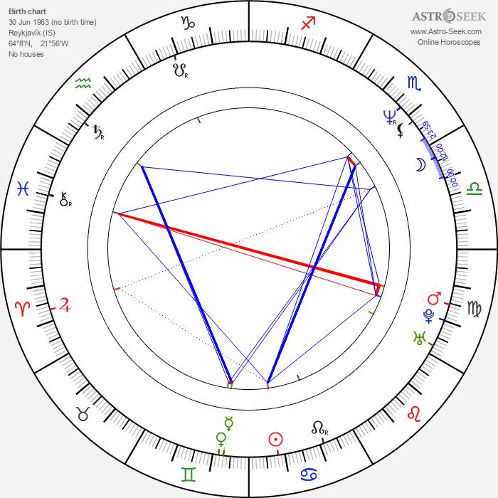 Óskar Jónasson - Astrology Natal Birth Chart