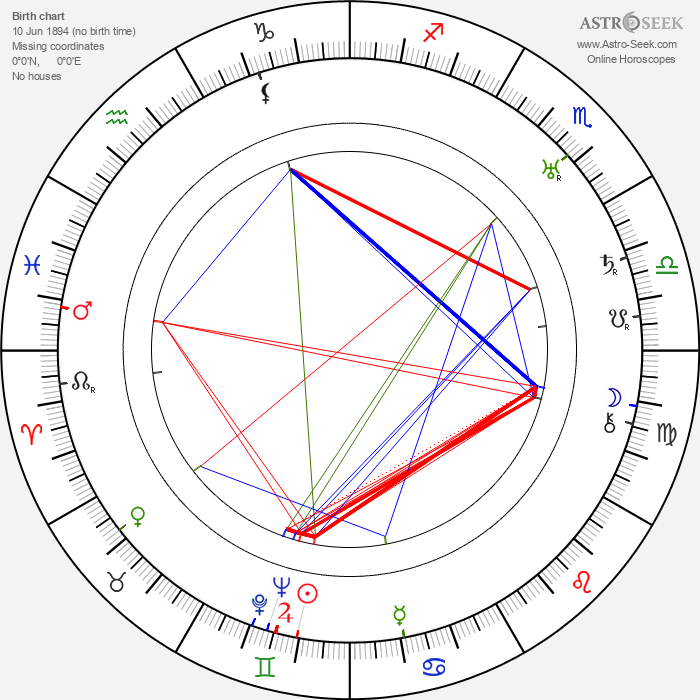 Oskar Karlweis - Astrology Natal Birth Chart