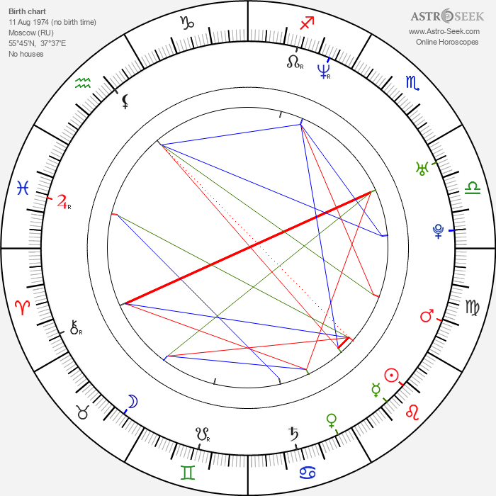 Oskar Kuchera - Astrology Natal Birth Chart