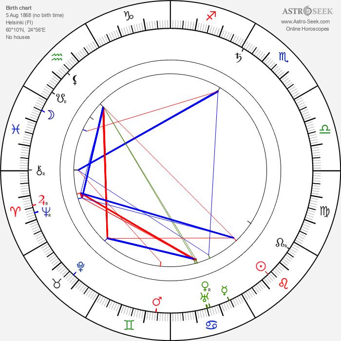 Oskar Merikanto - Astrology Natal Birth Chart