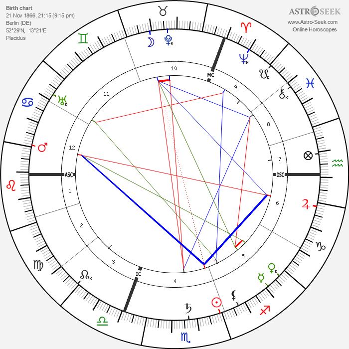 Oskar Messter - Astrology Natal Birth Chart