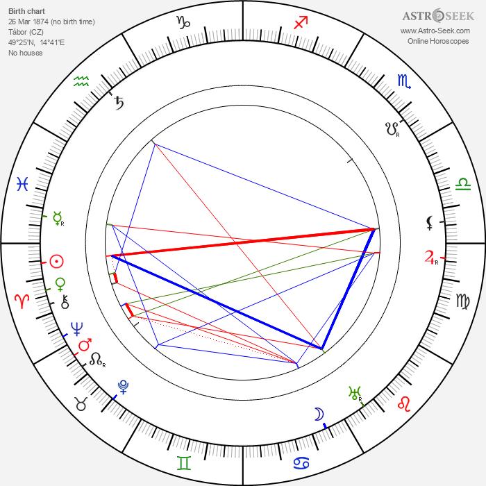 Oskar Nedbal - Astrology Natal Birth Chart