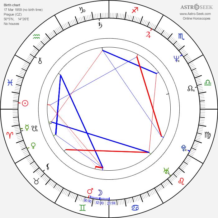 Oskar Reif - Astrology Natal Birth Chart