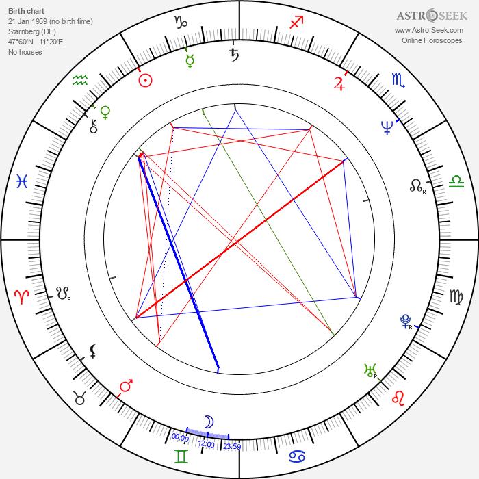 Oskar Roehler - Astrology Natal Birth Chart