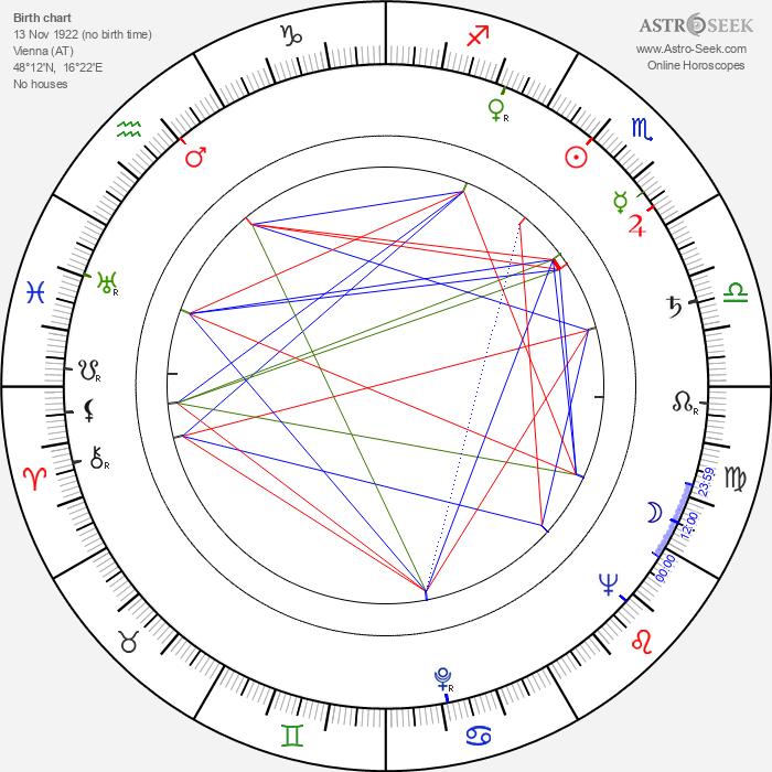 Oskar Werner - Astrology Natal Birth Chart