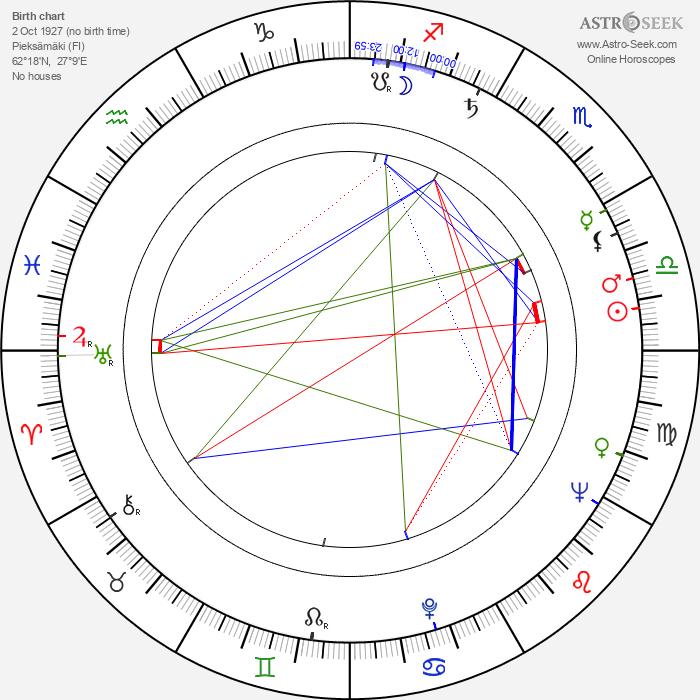 Osmo Ilmari - Astrology Natal Birth Chart