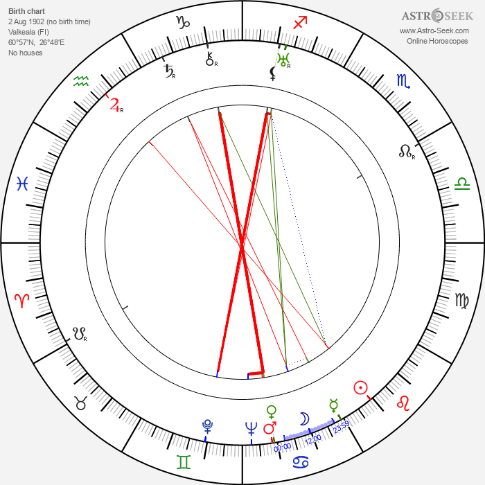 Ossi Eriksson - Astrology Natal Birth Chart