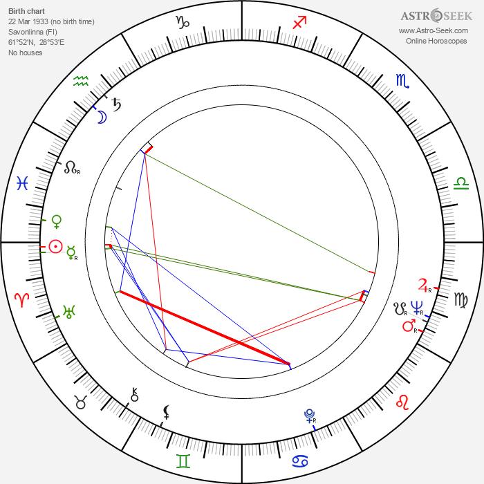 Ossi Ojala - Astrology Natal Birth Chart