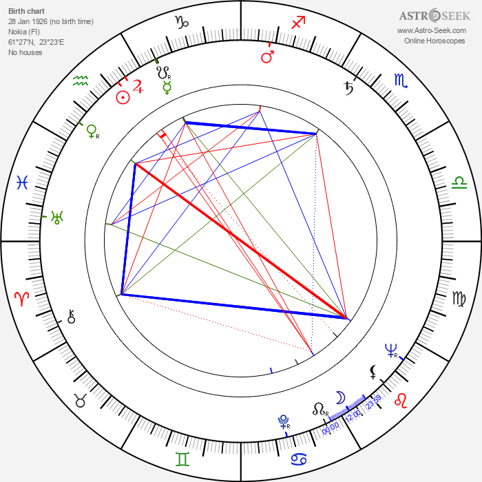 Ossi Somma - Astrology Natal Birth Chart