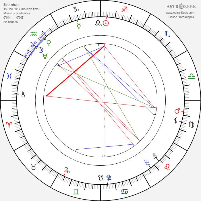 Ossie Davis - Astrology Natal Birth Chart