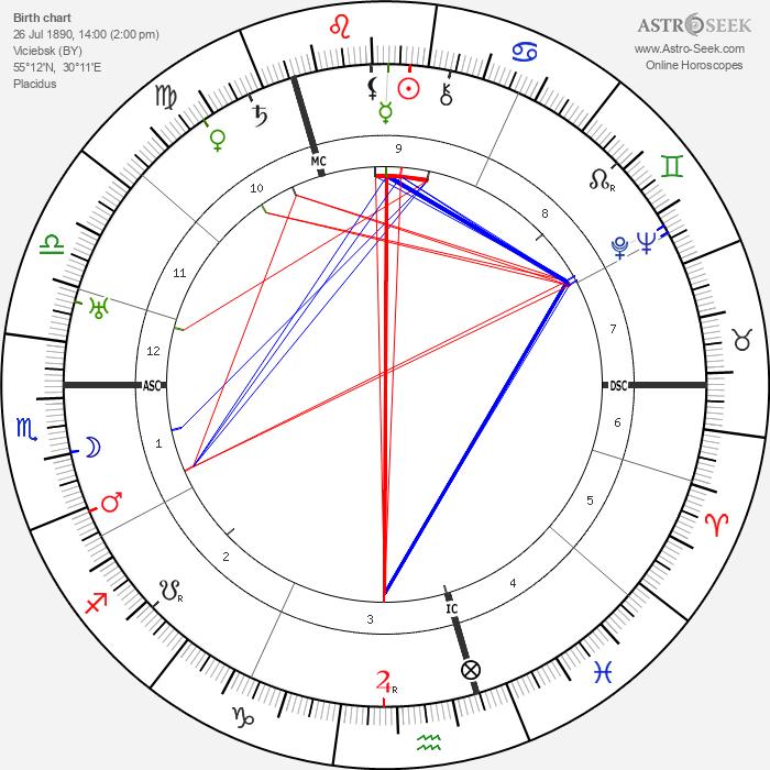 Ossip Zadkine - Astrology Natal Birth Chart