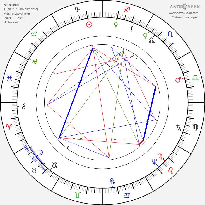 Osvaldo Cavandoli - Astrology Natal Birth Chart