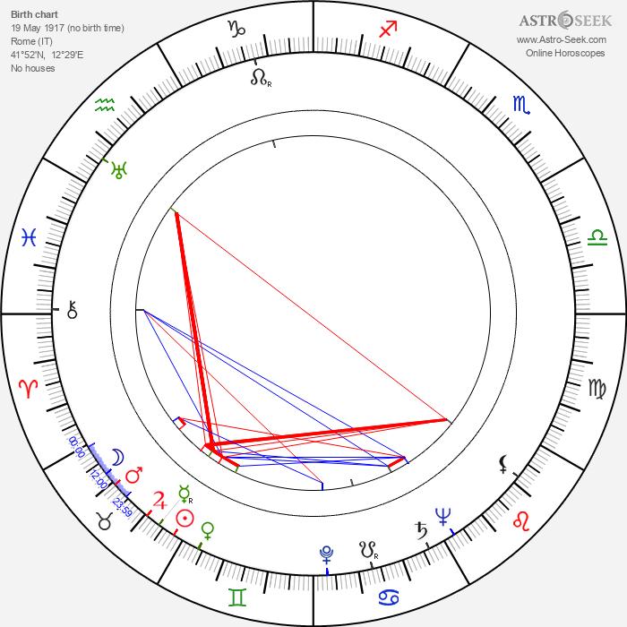 Osvaldo Civirani - Astrology Natal Birth Chart