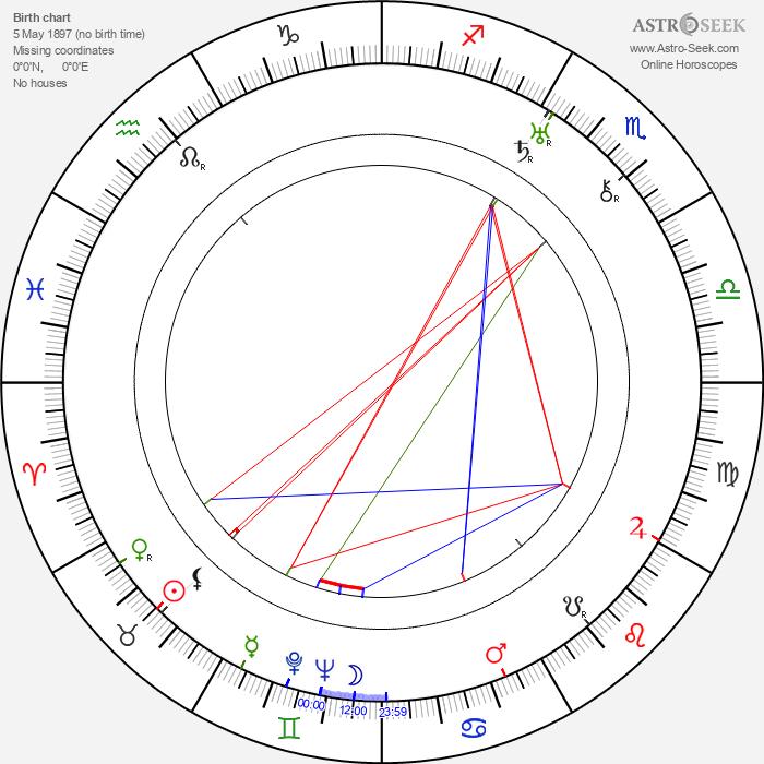 Osvaldo Fresedo - Astrology Natal Birth Chart