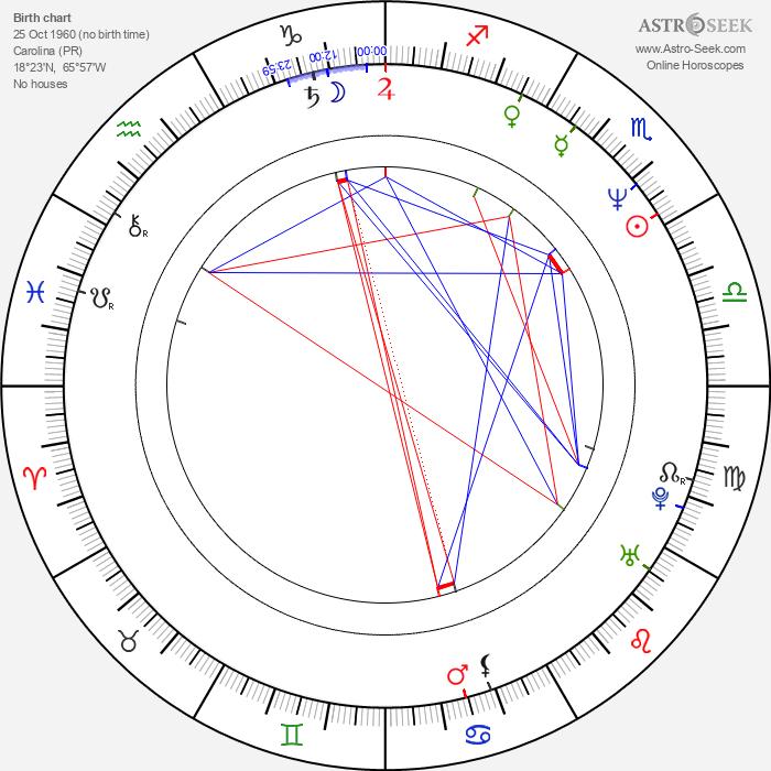 Osvaldo Ríos - Astrology Natal Birth Chart