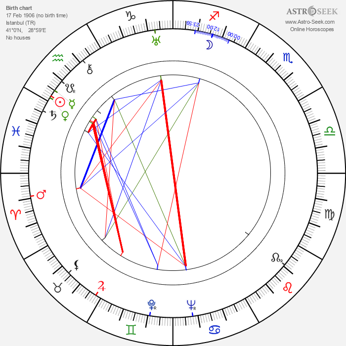 Osvaldo Valenti - Astrology Natal Birth Chart