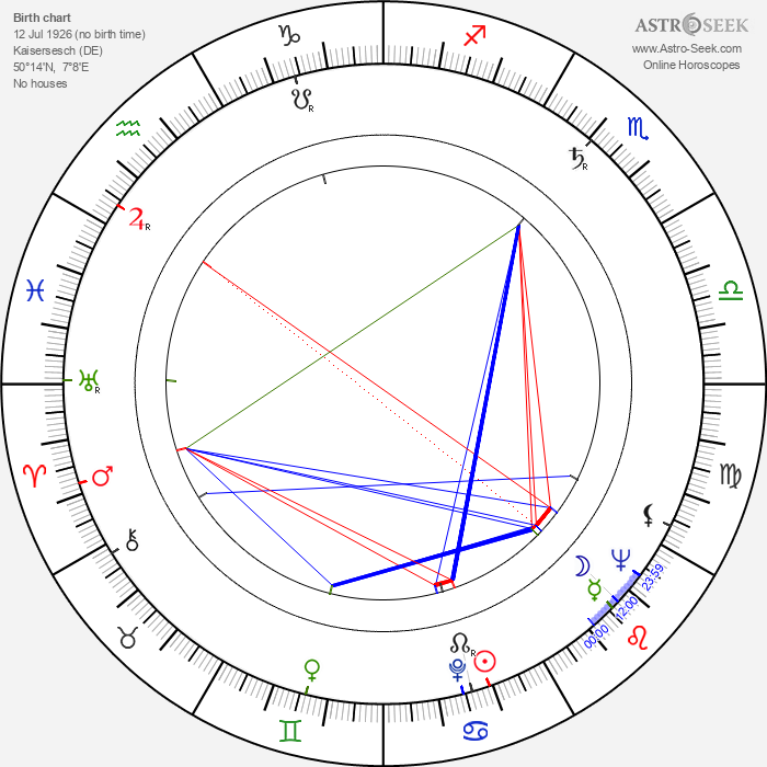 Oswald Mathias Ungers - Astrology Natal Birth Chart