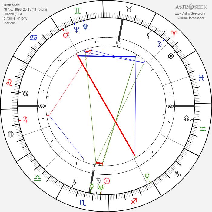 Oswald Mosley - Astrology Natal Birth Chart